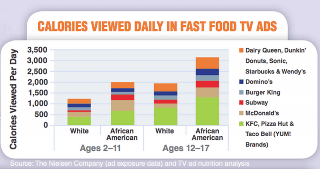 image from: http://www.nourishinteractive.com/healthy-living/free-nutrition-articles/187-fast-food-restaurant-advertising-kids