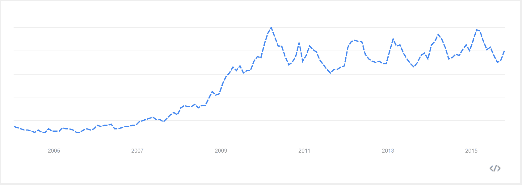 Google searches for Hypovitaminosis D
