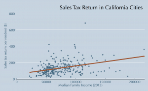 Sales Tax return data from CA Dept of Finance