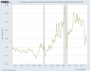 Graph of gasoline prices over time.