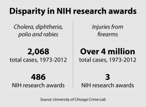 gun research