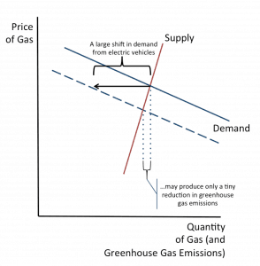 Demand and supply graph of greenhouse gas emissions