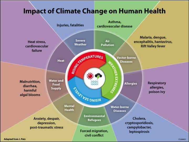 Source: U.S. Climate Resilience Toolkit.