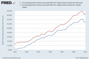 a graph of Danish and US GDP per capita