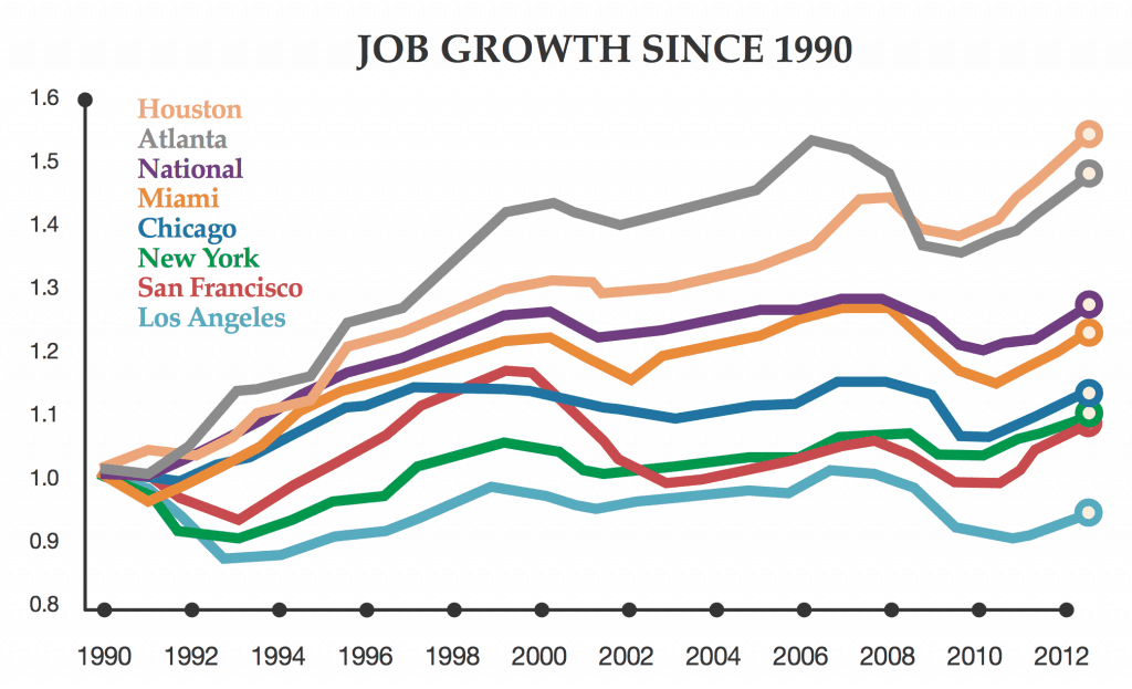 A graph showing slow job growth in LA