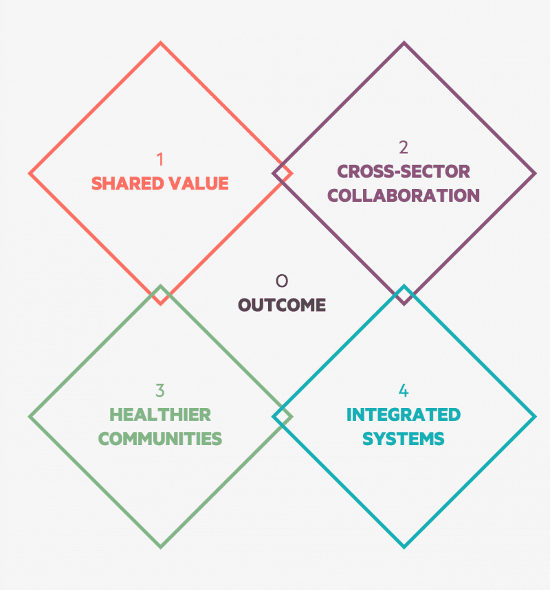 RWJF Culture of Health rubric