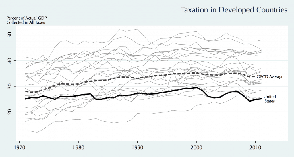 Total tax rates for all levels of government in developed countries.